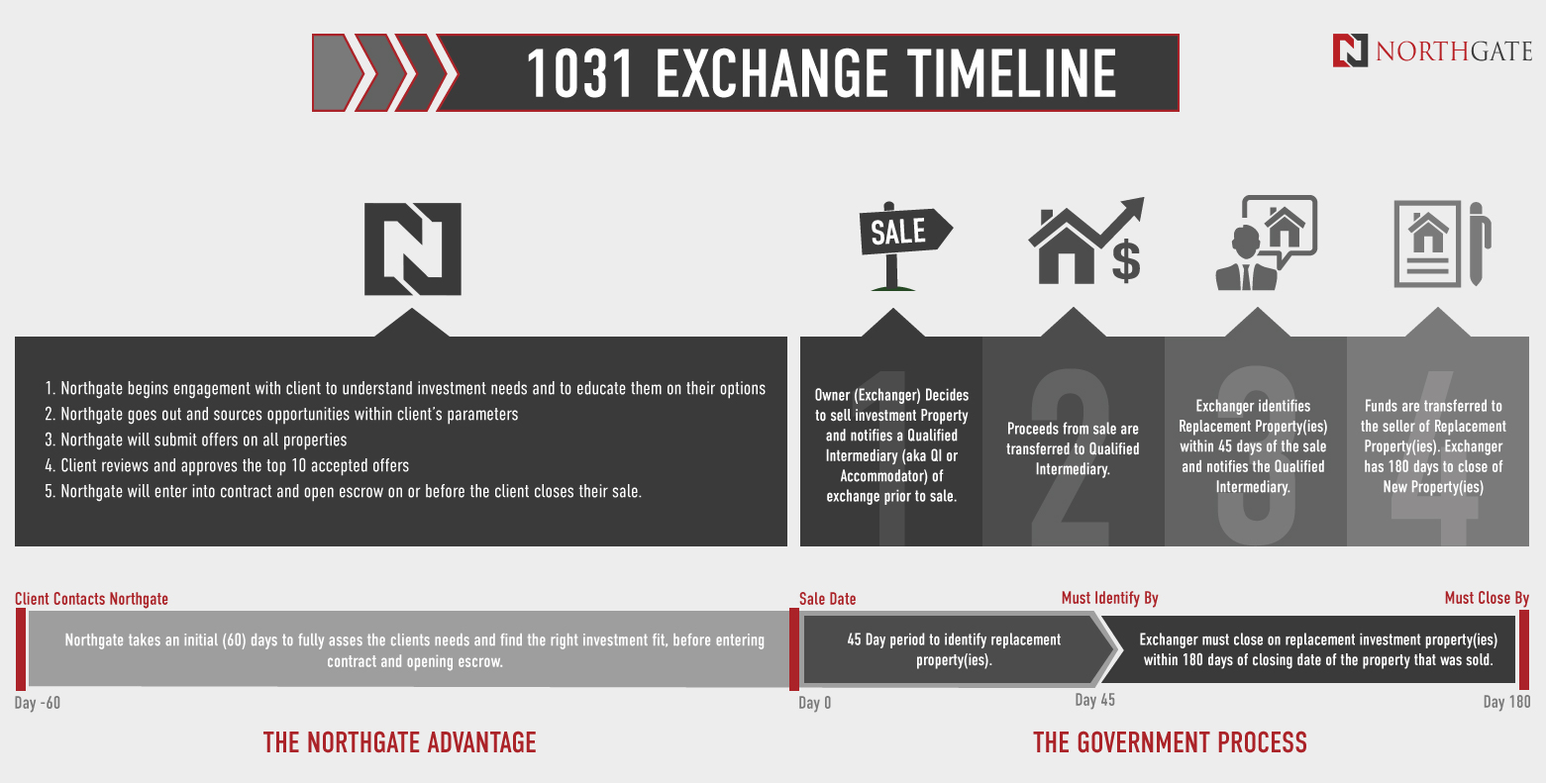 The advantage of using Northgate while navigating the 1031 Exchange Process.